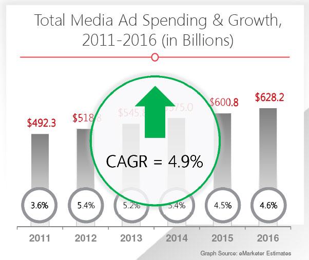 mediaadvertisinggrowth