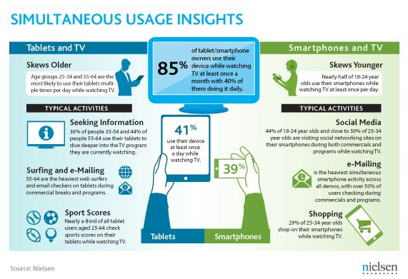 simultaneous-mobile-tv-usage